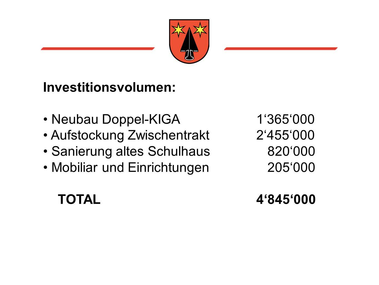 Investitionsvolumen: Neubau Doppel-KIGA1'365'000 Aufstockung Zwischentrakt2'455'000 Sanierung altes Schulhaus 820'000 Mobiliar und Einrichtungen 205'000 TOTAL 4'845'000