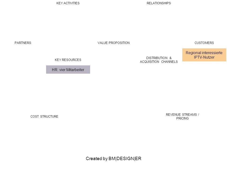 Created by BM|DESIGN|ER PARTNERSVALUE PROPOSITIONCUSTOMERS Regional interessierte IPTV-Nutzer KEY ACTIVITIESRELATIONSHIPS KEY RESOURCES HR: vier Mitarbeiter DISTRIBUTION & ACQUISITION CHANNELS COST STRUCTURE REVENUE STREAMS / PRICING