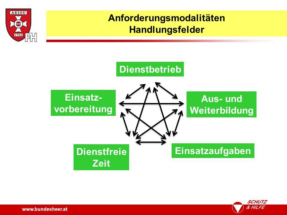 www.bundesheer.at Anforderungsmodalitäten Handlungsfelder Dienstbetrieb Einsatzaufgaben Einsatz- vorbereitung Aus- und Weiterbildung Dienstfreie Zeit