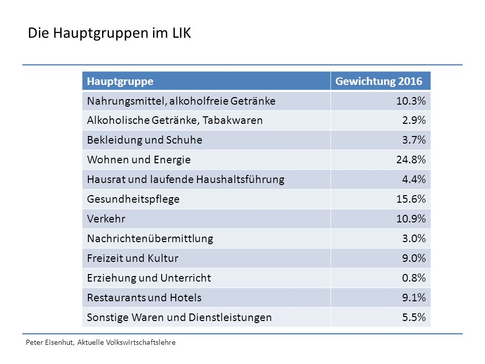 Peter Eisenhut, Aktuelle Volkswirtschaftslehre Die Hauptgruppen im LIK HauptgruppeGewichtung 2016 Nahrungsmittel, alkoholfreie Getränke10.3% Alkoholische Getränke, Tabakwaren2.9% Bekleidung und Schuhe3.7% Wohnen und Energie24.8% Hausrat und laufende Haushaltsführung4.4% Gesundheitspflege15.6% Verkehr10.9% Nachrichtenübermittlung3.0% Freizeit und Kultur9.0% Erziehung und Unterricht0.8% Restaurants und Hotels9.1% Sonstige Waren und Dienstleistungen5.5%