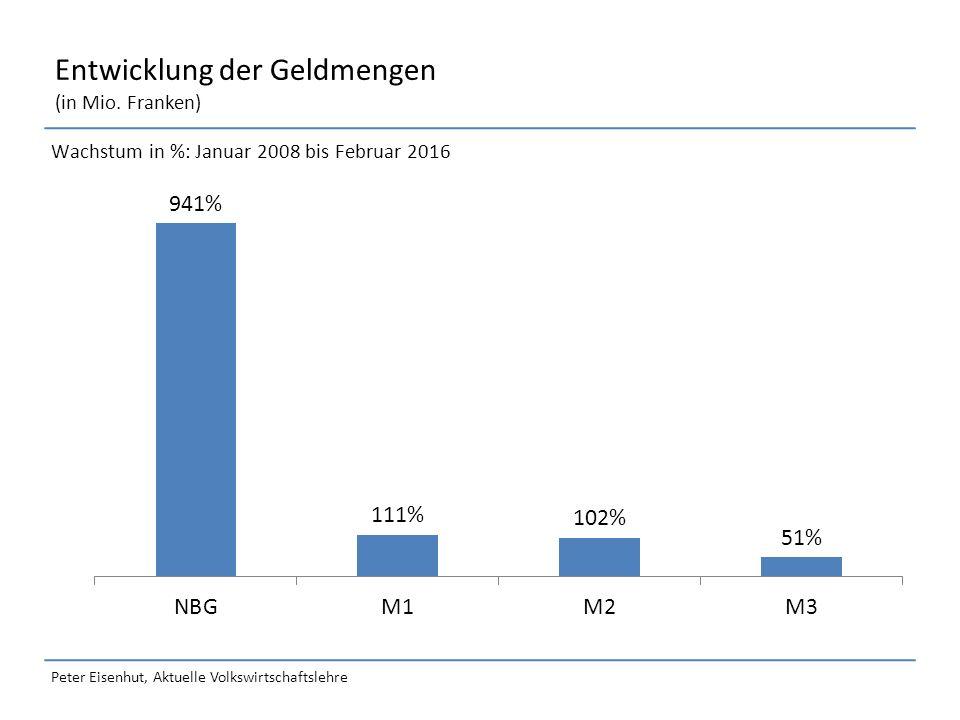 Peter Eisenhut, Aktuelle Volkswirtschaftslehre Entwicklung der Geldmengen (in Mio.