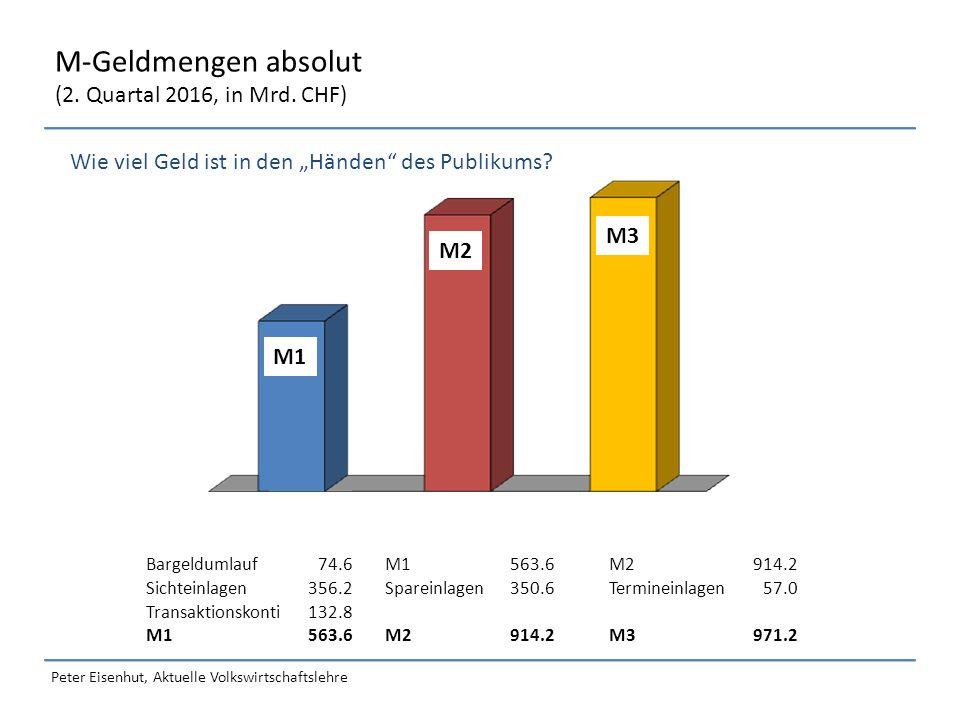 Peter Eisenhut, Aktuelle Volkswirtschaftslehre M-Geldmengen absolut (2.