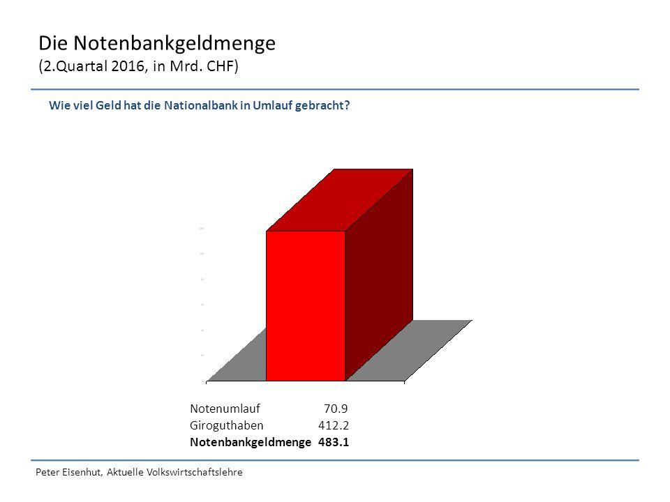 Peter Eisenhut, Aktuelle Volkswirtschaftslehre Die Notenbankgeldmenge (2.Quartal 2016, in Mrd.