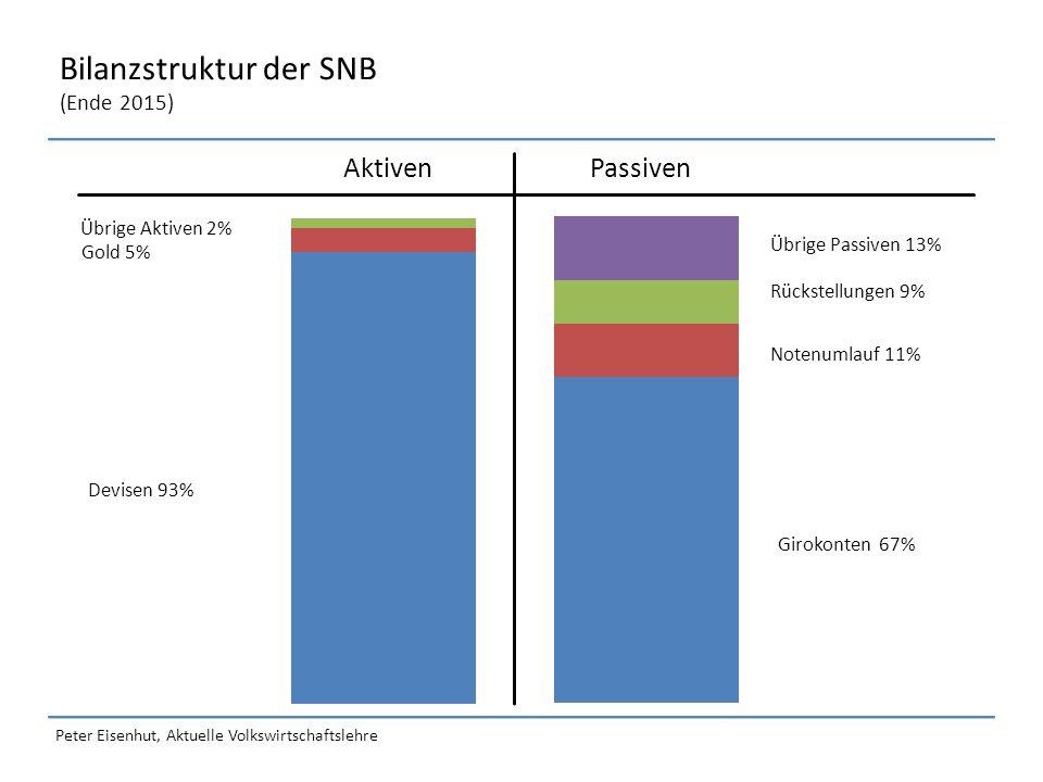Peter Eisenhut, Aktuelle Volkswirtschaftslehre Bilanzstruktur der SNB (Ende 2015) AktivenPassiven Gold 5% Devisen 93% Übrige Passiven 13% Girokonten 67% Übrige Aktiven 2% Notenumlauf 11% Rückstellungen 9%