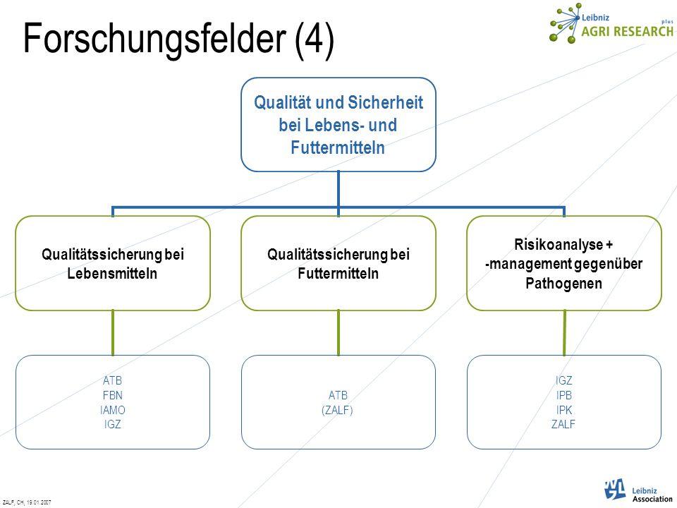 ZALF, CH, 19.01.2007 Qualität und Sicherheit bei Lebens- und Futtermitteln Qualitätssicherung bei Lebensmitteln ATB FBN IAMO IGZ Qualitätssicherung bei Futtermitteln ATB (ZALF) Risikoanalyse + -management gegenüber Pathogenen IGZ IPB IPK ZALF Forschungsfelder (4)