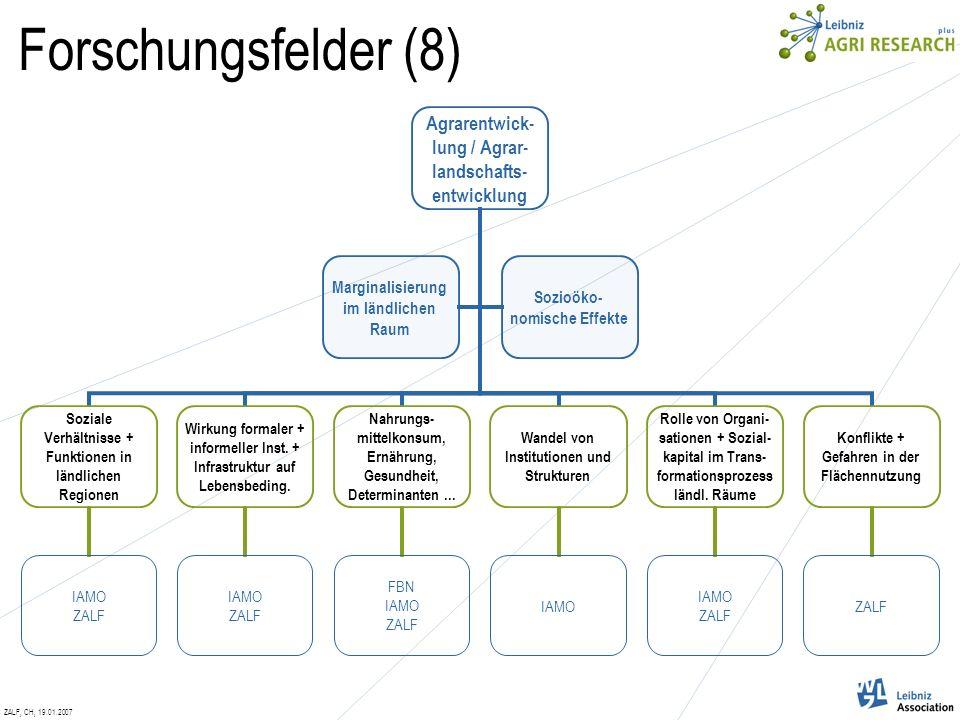 ZALF, CH, 19.01.2007 Forschungsfelder (8) Agrarentwick-lung / Agrar- landschafts-entwicklung Soziale Verhältnisse + Funktionen in ländlichen Regionen IAMO ZALF Wirkung formaler + informeller Inst.