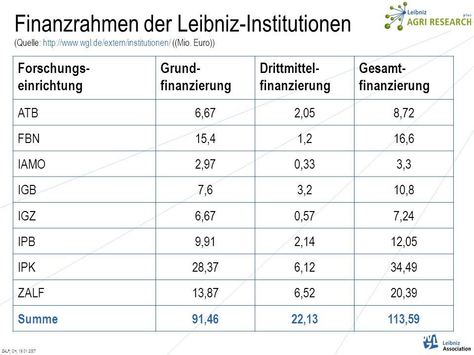 ZALF, CH, 19.01.2007 Finanzrahmen der Leibniz-Institutionen (Quelle: http://www.wgl.de/extern/institutionen/ ((Mio.