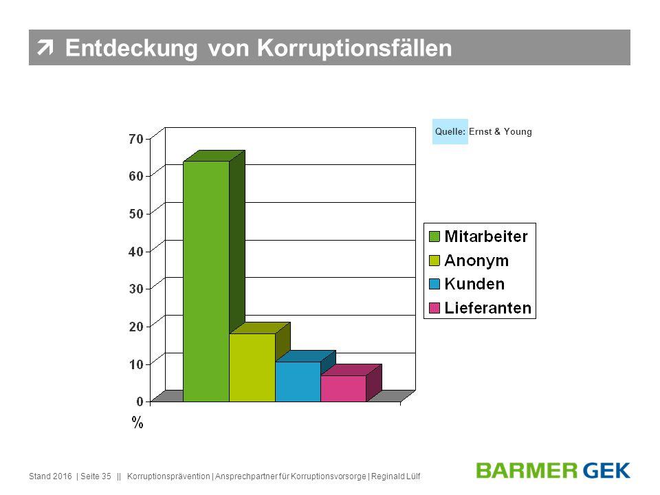 || Stand 2016Korruptionsprävention | Ansprechpartner für Korruptionsvorsorge | Reginald Lülf| Seite 35 Quelle: Ernst & Young  Entdeckung von Korruptionsfällen