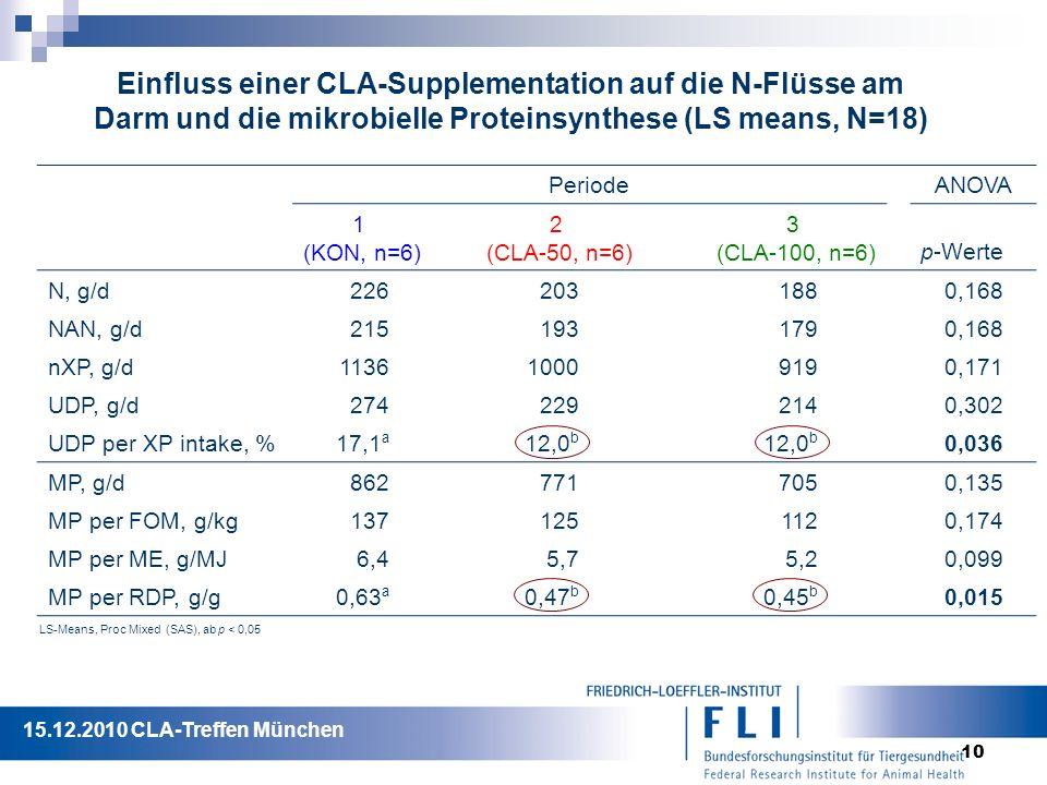 10 Einfluss einer CLA-Supplementation auf die N-Flüsse am Darm und die mikrobielle Proteinsynthese (LS means, N=18) PeriodeANOVA 1 (KON, n=6) 2 (CLA-50, n=6) 3 (CLA-100, n=6) p-Werte N, g/d2262031880,168 NAN, g/d2151931790,168 nXP, g/d113610009190,171 UDP, g/d2742292140,302 UDP per XP intake, %17,1 a 12,0 b 0,036 MP, g/d8627717050,135 MP per FOM, g/kg1371251120,174 MP per ME, g/MJ6,45,75,20,099 MP per RDP, g/g0,63 a 0,47 b 0,45 b 0,015 LS-Means, Proc Mixed (SAS), ab p < 0,05 15.12.2010 CLA-Treffen München