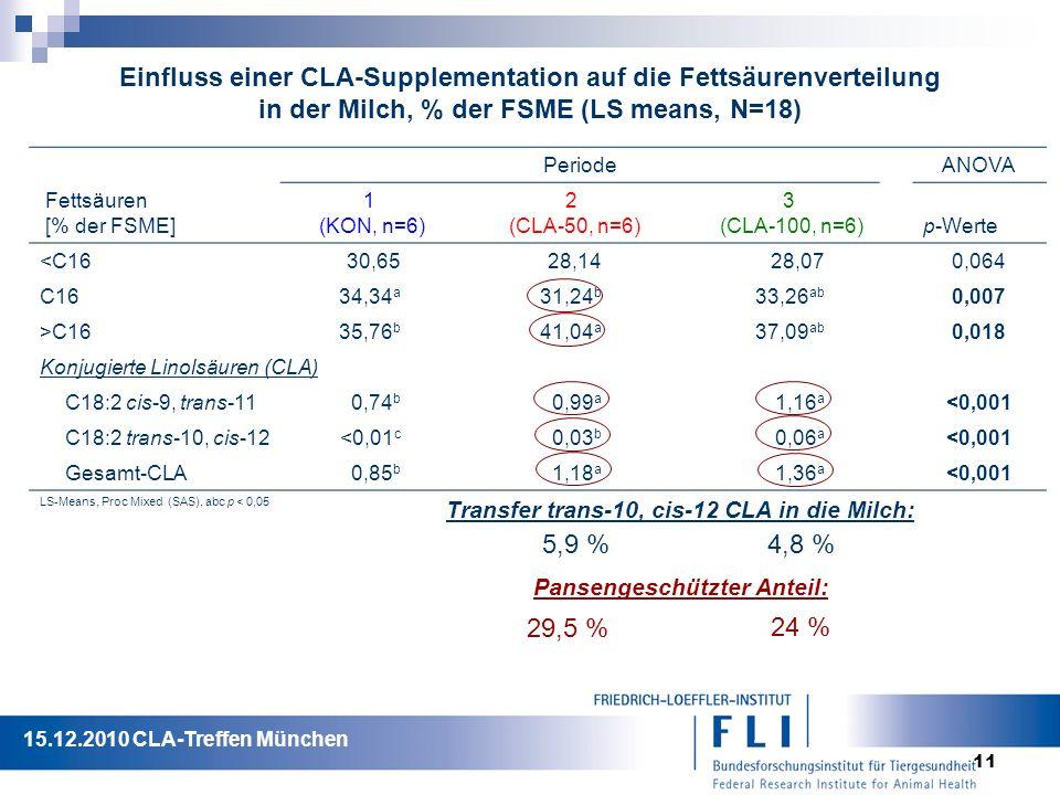 11 Einfluss einer CLA-Supplementation auf die Fettsäurenverteilung in der Milch, % der FSME (LS means, N=18) PeriodeANOVA Fettsäuren [% der FSME] 1 (KON, n=6) 2 (CLA-50, n=6) 3 (CLA-100, n=6) p-Werte <C1630,6528,1428,070,064 C1634,34 a 31,24 b 33,26 ab 0,007 >C1635,76 b 41,04 a 37,09 ab 0,018 Konjugierte Linolsäuren (CLA) C18:2 cis-9, trans-110,74 b 0,99 a 1,16 a <0,001 C18:2 trans-10, cis-12<0,01 c 0,03 b 0,06 a <0,001 Gesamt-CLA0,85 b 1,18 a 1,36 a <0,001 LS-Means, Proc Mixed (SAS), abc p < 0,05 Transfer trans-10, cis-12 CLA in die Milch: 5,9 %4,8 % Pansengeschützter Anteil: 29,5 % 24 % 15.12.2010 CLA-Treffen München