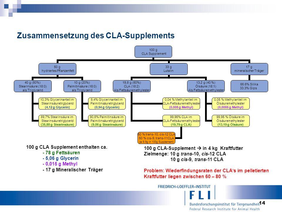 14 Zusammensetzung des CLA-Supplements 100 g CLA Supplement 50 g hydriertes Pflanzenfett 40 g (80%) Stearinsäure (18:0) als Triglycerid 10,3% Glycerinanteil im Stearinsäuretriglycerid (4,12 g Glycerin) 89,7% Stearinsäure im Stearinsäuretriglycerid (35,88 g Stearinsäure) 10 g (20%) Palmitinsäure (16:0) als Triglycerid 9,4% Glycerinanteil im Palmitinsäuretriglycerid (0,94 g Glycerin) 90,6% Palmitinsäure im Palmitinsäuretriglycerid (9,06 g Stearinsäure) 33 g Lutalin 19,8 g (60%) CLA (18:2) Als Fettsäuremethylester 0,04 % Methylanteil im CLA-Fettsäuremethylester (0,008 g Methyl) 99,96% CLA im CLA-Fettsäuremethylester (19,79 g CLA) 50 % trans-10, cis-12 CLA 50 % cis-9, trans-11CLA (je 9,9g in 100g Supplement) 13,2 g (40 %) Ölsäure (18:1) Als Fettsäuremethylester 0,05 % Methylanteil im Ölsäuremethylester (0,0066 g Methyl) 99,95 % Ölsäure im Ölsäuremethylester (13,19 g Ölsäure) 17 g mineralischer Träger 66.6% Silika 33.3% Gips 100 g CLA Supplement enthalten ca.
