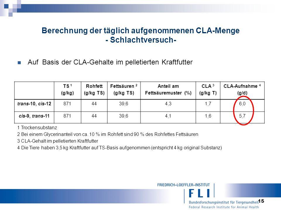15 Berechnung der täglich aufgenommenen CLA-Menge - Schlachtversuch- Auf Basis der CLA-Gehalte im pelletierten Kraftfutter TS 1 (g/kg) Rohfett (g/kg TS) Fettsäuren 2 (g/kg TS) Anteil am Fettsäuremuster (%) CLA 3 (g/kg T) CLA-Aufnahme 4 (g/d) trans-10, cis-128714439,64,31,76,0 cis-9, trans-118714439,64,11,65,7 1 Trockensubstanz 2 Bei einem Glycerinanteil von ca.