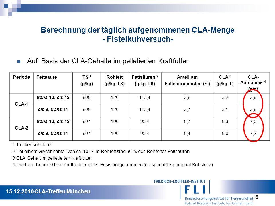 3 Berechnung der täglich aufgenommenen CLA-Menge - Fistelkuhversuch- Auf Basis der CLA-Gehalte im pelletierten Kraftfutter PeriodeFettsäureTS 1 (g/kg) Rohfett (g/kg TS) Fettsäuren 2 (g/kg TS) Anteil am Fettsäuremuster (%) CLA 3 (g/kg T) CLA- Aufnahme 4 (g/d) CLA-1 trans-10, cis-12908126113,42,83,22,9 cis-9, trans-11908126113,42,73,12,8 CLA-2 trans-10, cis-1290710695,48,78,37,5 cis-9, trans-1190710695,48,48,07,2 1 Trockensubstanz 2 Bei einem Glycerinanteil von ca.