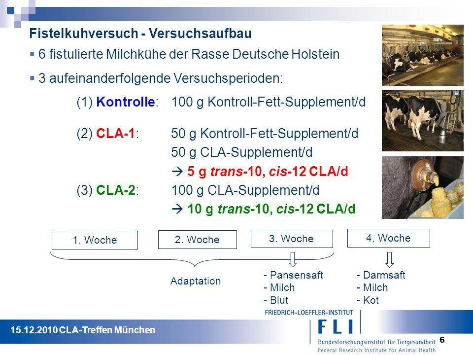 6  3 aufeinanderfolgende Versuchsperioden: (1) Kontrolle: 100 g Kontroll-Fett-Supplement/d (2) CLA-1: 50 g Kontroll-Fett-Supplement/d 50 g CLA-Supplement/d  5 g trans-10, cis-12 CLA/d (3) CLA-2:100 g CLA-Supplement/d  10 g trans-10, cis-12 CLA/d  6 fistulierte Milchkühe der Rasse Deutsche Holstein Fistelkuhversuch - Versuchsaufbau 1.