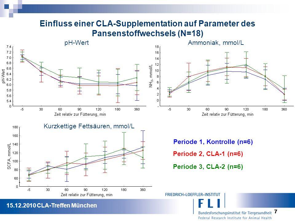 7 Einfluss einer CLA-Supplementation auf Parameter des Pansenstoffwechsels (N=18) pH-WertAmmoniak, mmol/L Kurzkettige Fettsäuren, mmol/L Periode 1, Kontrolle (n=6) Periode 2, CLA-1 (n=6) Periode 3, CLA-2 (n=6) 15.12.2010 CLA-Treffen München