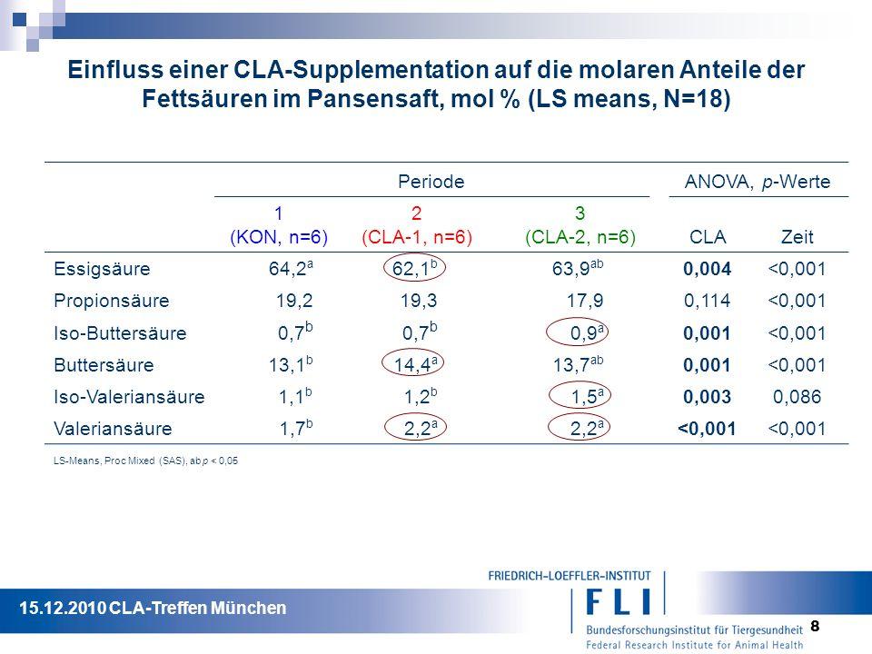 8 Einfluss einer CLA-Supplementation auf die molaren Anteile der Fettsäuren im Pansensaft, mol % (LS means, N=18) Periode ANOVA, p-Werte 1 (KON, n=6) 2 (CLA-1, n=6) 3 (CLA-2, n=6) CLAZeit Essigsäure64,2 a 62,1 b 63,9 ab 0,004<0,001 Propionsäure19,219,317,90,114<0,001 Iso-Buttersäure0,7 b 0,9 a 0,001<0,001 Buttersäure13,1 b 14,4 a 13,7 ab 0,001<0,001 Iso-Valeriansäure1,1 b 1,2 b 1,5 a 0,0030,086 Valeriansäure1,7 b 2,2 a <0,001 LS-Means, Proc Mixed (SAS), ab p < 0,05 15.12.2010 CLA-Treffen München