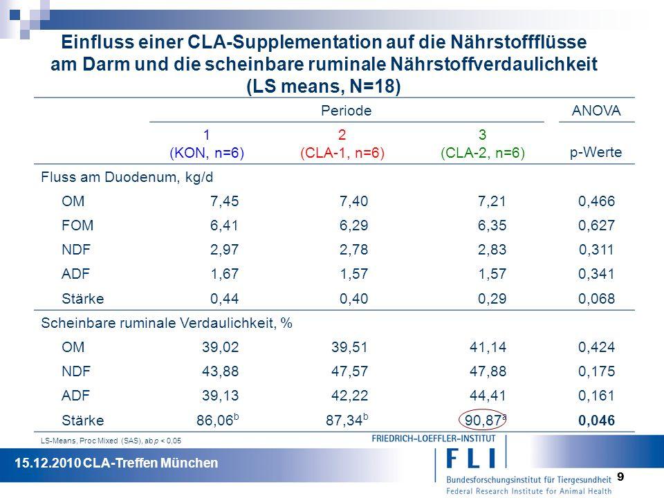 9 Einfluss einer CLA-Supplementation auf die Nährstoffflüsse am Darm und die scheinbare ruminale Nährstoffverdaulichkeit (LS means, N=18) PeriodeANOVA 1 (KON, n=6) 2 (CLA-1, n=6) 3 (CLA-2, n=6) p-Werte Fluss am Duodenum, kg/d OM7,457,407,210,466 FOM6,416,296,350,627 NDF2,972,782,830,311 ADF1,671,57 0,341 Stärke0,440,400,290,068 Scheinbare ruminale Verdaulichkeit, % OM39,0239,5141,140,424 NDF43,8847,5747,880,175 ADF39,1342,2244,410,161 Stärke 86,06 b 87,34 b 90,87 a 0,046 LS-Means, Proc Mixed (SAS), ab p < 0,05 15.12.2010 CLA-Treffen München