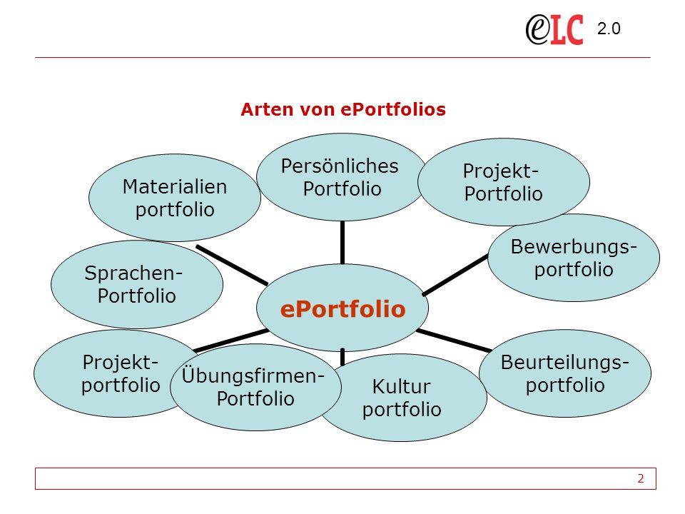 2.0 2 Arten von ePortfolios Bewerbungs- portfolio Materialien portfolio Kultur portfolio Projekt- Portfolio Sprachen- Portfolio Übungsfirmen- Portfolio