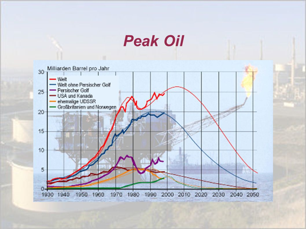 Peak Oil Quelle: ASPO