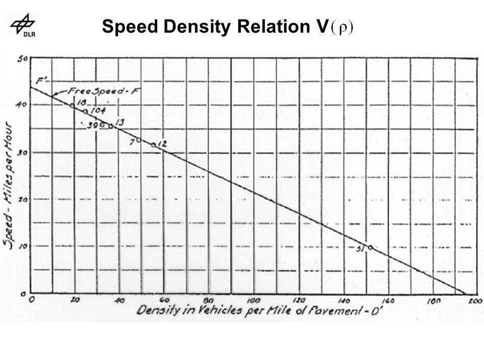 Speed Density Relation V