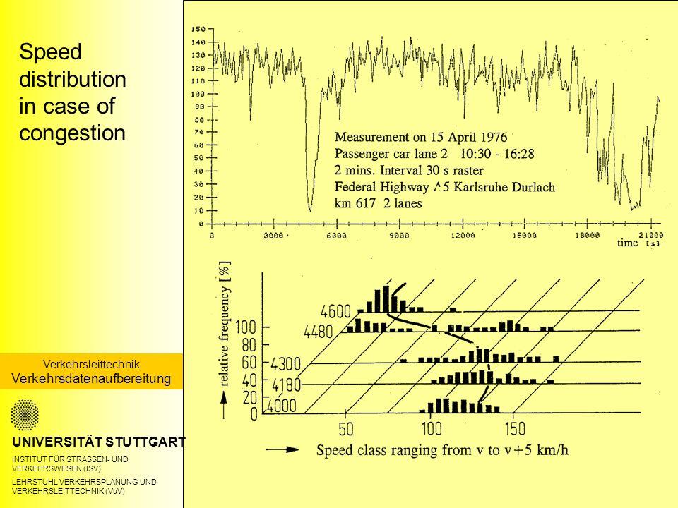 Speed distribution in case of congestion UNIVERSITÄT STUTTGART INSTITUT FÜR STRASSEN- UND VERKEHRSWESEN (ISV) LEHRSTUHL VERKEHRSPLANUNG UND VERKEHRSLEITTECHNIK (VuV) Verkehrsleittechnik Verkehrsdatenaufbereitung