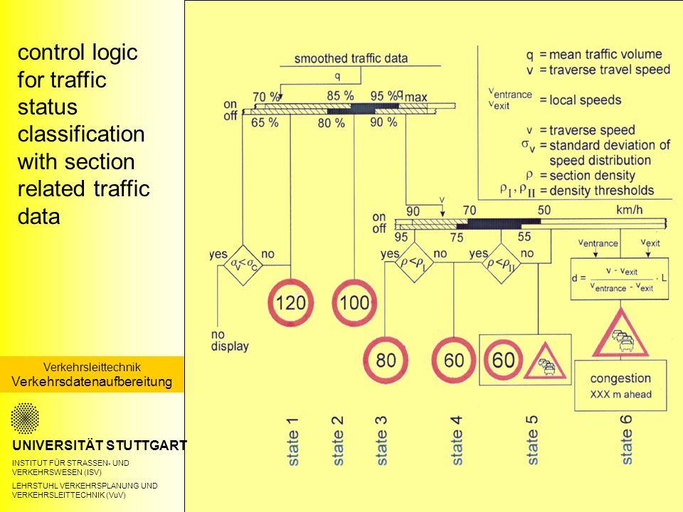 control logic for traffic status classification with section related traffic data UNIVERSITÄT STUTTGART INSTITUT FÜR STRASSEN- UND VERKEHRSWESEN (ISV) LEHRSTUHL VERKEHRSPLANUNG UND VERKEHRSLEITTECHNIK (VuV) Verkehrsleittechnik Verkehrsdatenaufbereitung
