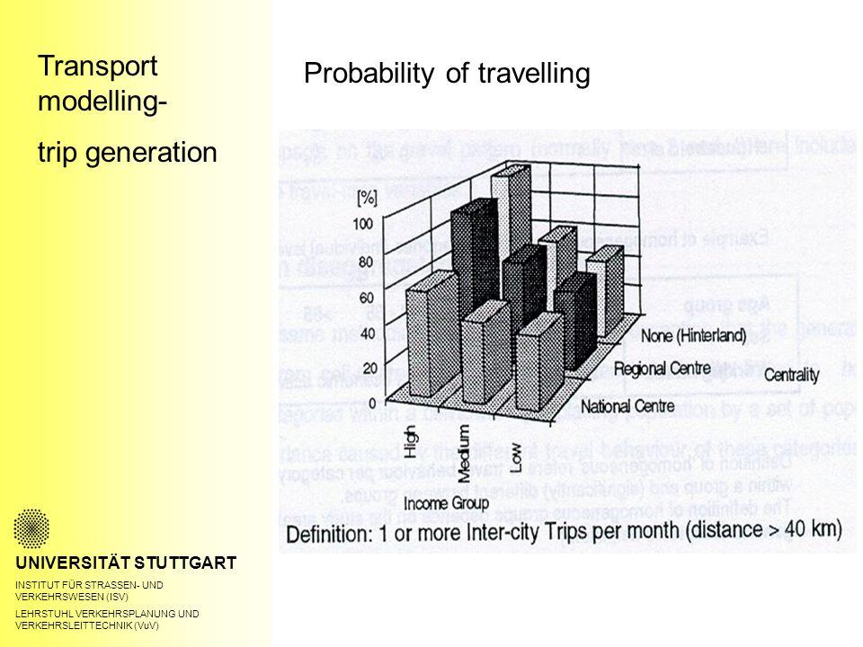 Transport modelling- trip generation UNIVERSITÄT STUTTGART INSTITUT FÜR STRASSEN- UND VERKEHRSWESEN (ISV) LEHRSTUHL VERKEHRSPLANUNG UND VERKEHRSLEITTECHNIK (VuV) Probability of travelling