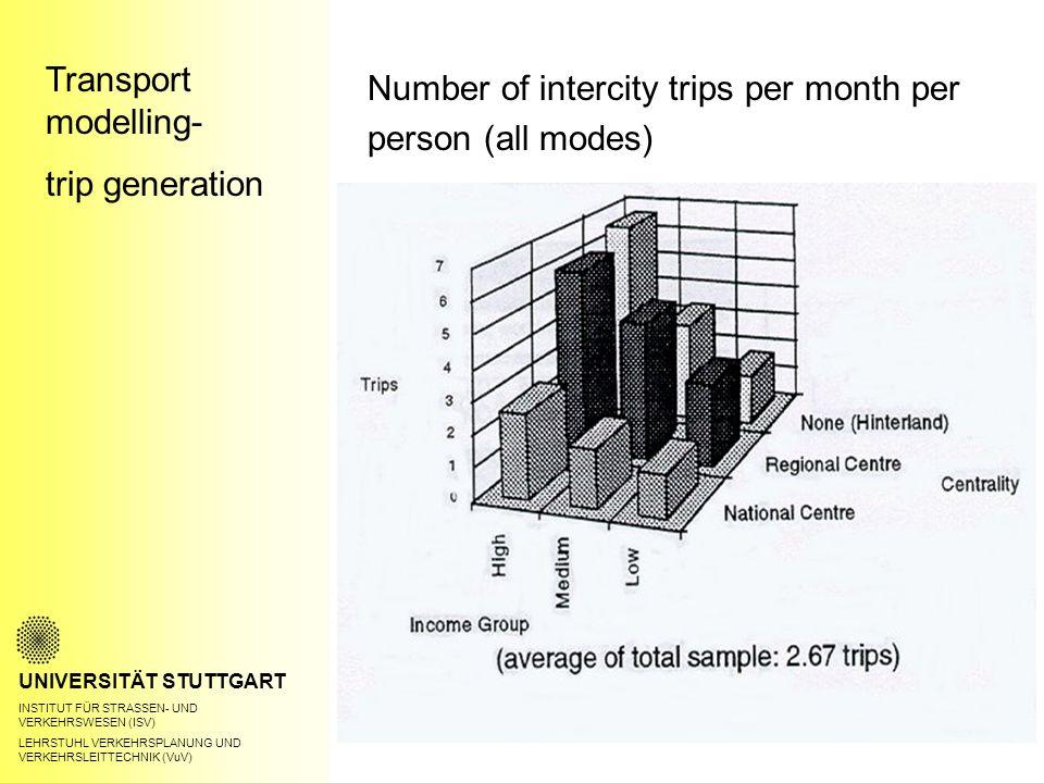 Transport modelling- trip generation UNIVERSITÄT STUTTGART INSTITUT FÜR STRASSEN- UND VERKEHRSWESEN (ISV) LEHRSTUHL VERKEHRSPLANUNG UND VERKEHRSLEITTECHNIK (VuV) Number of intercity trips per month per person (all modes)