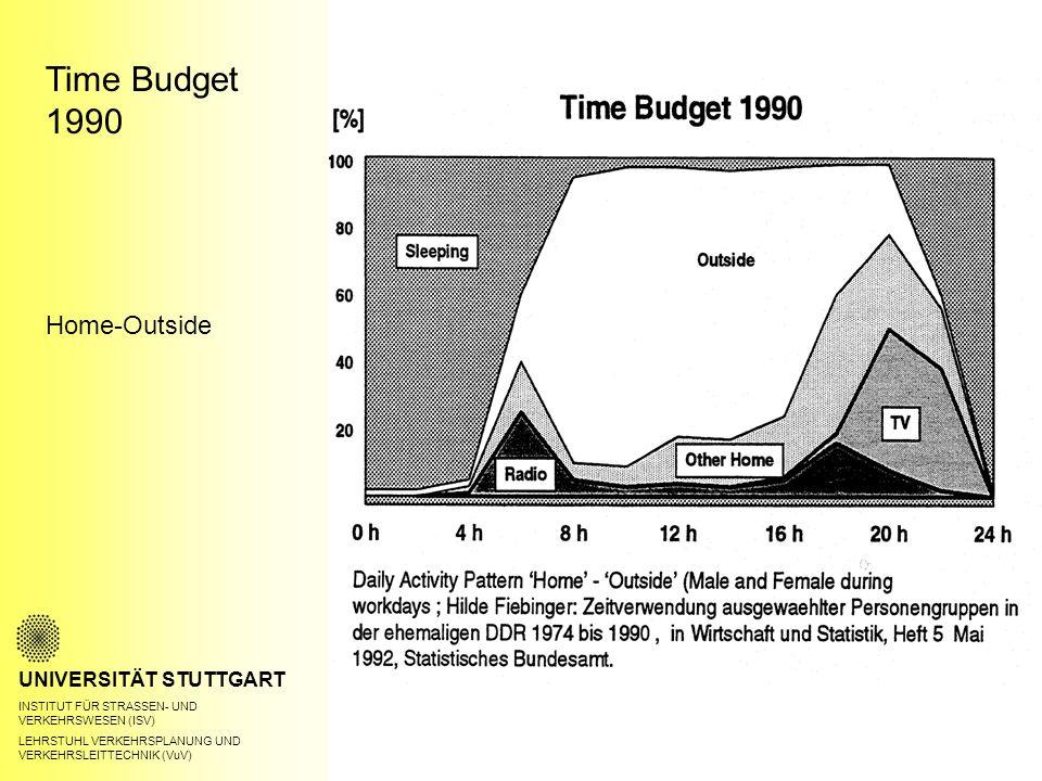 Time Budget 1990 UNIVERSITÄT STUTTGART INSTITUT FÜR STRASSEN- UND VERKEHRSWESEN (ISV) LEHRSTUHL VERKEHRSPLANUNG UND VERKEHRSLEITTECHNIK (VuV) Home-Outside