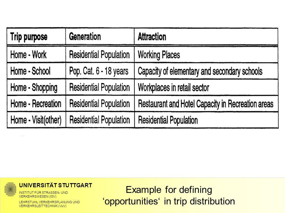 UNIVERSITÄT STUTTGART INSTITUT FÜR STRASSEN- UND VERKEHRSWESEN (ISV) LEHRSTUHL VERKEHRSPLANUNG UND VERKEHRSLEITTECHNIK (VuV) Example for defining 'opportunities' in trip distribution
