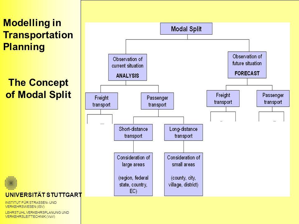 UNIVERSITÄT STUTTGART INSTITUT FÜR STRASSEN- UND VERKEHRSWESEN (ISV) LEHRSTUHL VERKEHRSPLANUNG UND VERKEHRSLEITTECHNIK (VuV) Modelling in Transportation Planning The Concept of Modal Split