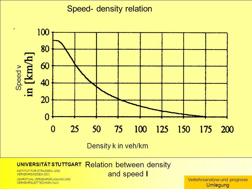 UNIVERSITÄT STUTTGART INSTITUT FÜR STRASSEN- UND VERKEHRSWESEN (ISV) LEHRSTUHL VERKEHRSPLANUNG UND VERKEHRSLEITTECHNIK (VuV) Relation between density and speed I Verkehrsanalyse und -prognose Umlegung Speed- density relation Speed v Density k in veh/km