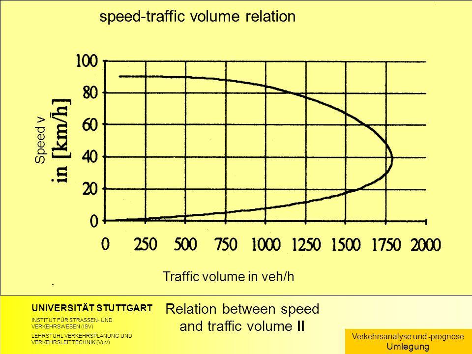 UNIVERSITÄT STUTTGART INSTITUT FÜR STRASSEN- UND VERKEHRSWESEN (ISV) LEHRSTUHL VERKEHRSPLANUNG UND VERKEHRSLEITTECHNIK (VuV) Relation between speed and traffic volume II Verkehrsanalyse und -prognose Umlegung speed-traffic volume relation Speed v Traffic volume in veh/h