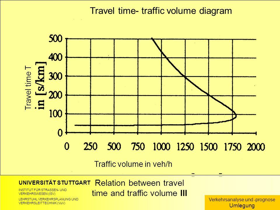 UNIVERSITÄT STUTTGART INSTITUT FÜR STRASSEN- UND VERKEHRSWESEN (ISV) LEHRSTUHL VERKEHRSPLANUNG UND VERKEHRSLEITTECHNIK (VuV) Relation between travel time and traffic volume III Verkehrsanalyse und -prognose Umlegung Travel time- traffic volume diagram Travel time T Traffic volume in veh/h