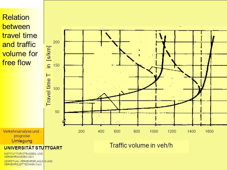 Relation between travel time and traffic volume for free flow UNIVERSITÄT STUTTGART INSTITUT FÜR STRASSEN- UND VERKEHRSWESEN (ISV) LEHRSTUHL VERKEHRSPLANUNG UND VERKEHRSLEITTECHNIK (VuV) Verkehrsanalyse und - prognose Umlegung Traffic volume in veh/h Travel time T in [s/km] 4008001000140016006001200200 50 100 150 200