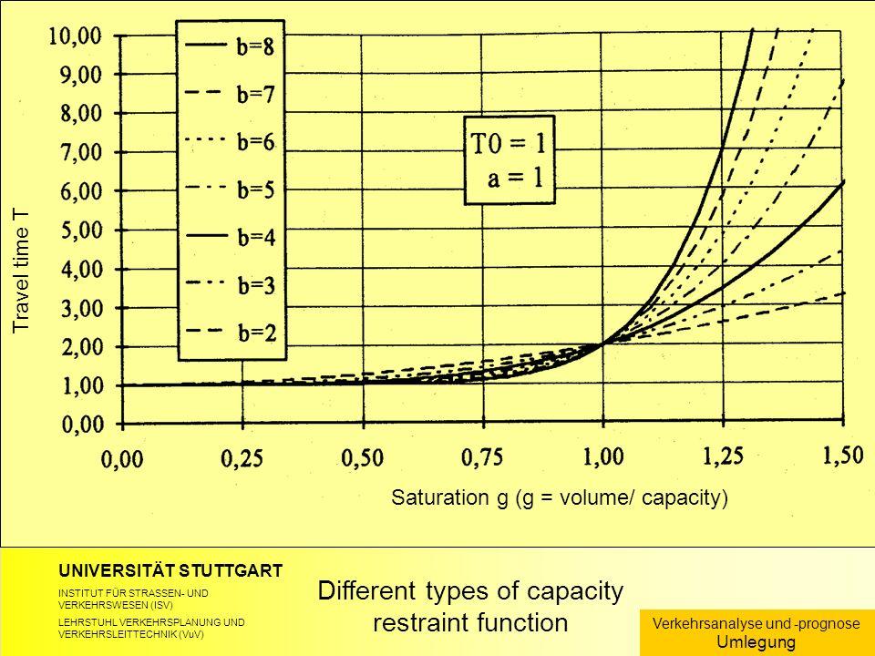UNIVERSITÄT STUTTGART INSTITUT FÜR STRASSEN- UND VERKEHRSWESEN (ISV) LEHRSTUHL VERKEHRSPLANUNG UND VERKEHRSLEITTECHNIK (VuV) Different types of capacity restraint function Verkehrsanalyse und -prognose Umlegung Travel time T Saturation g (g = volume/ capacity)