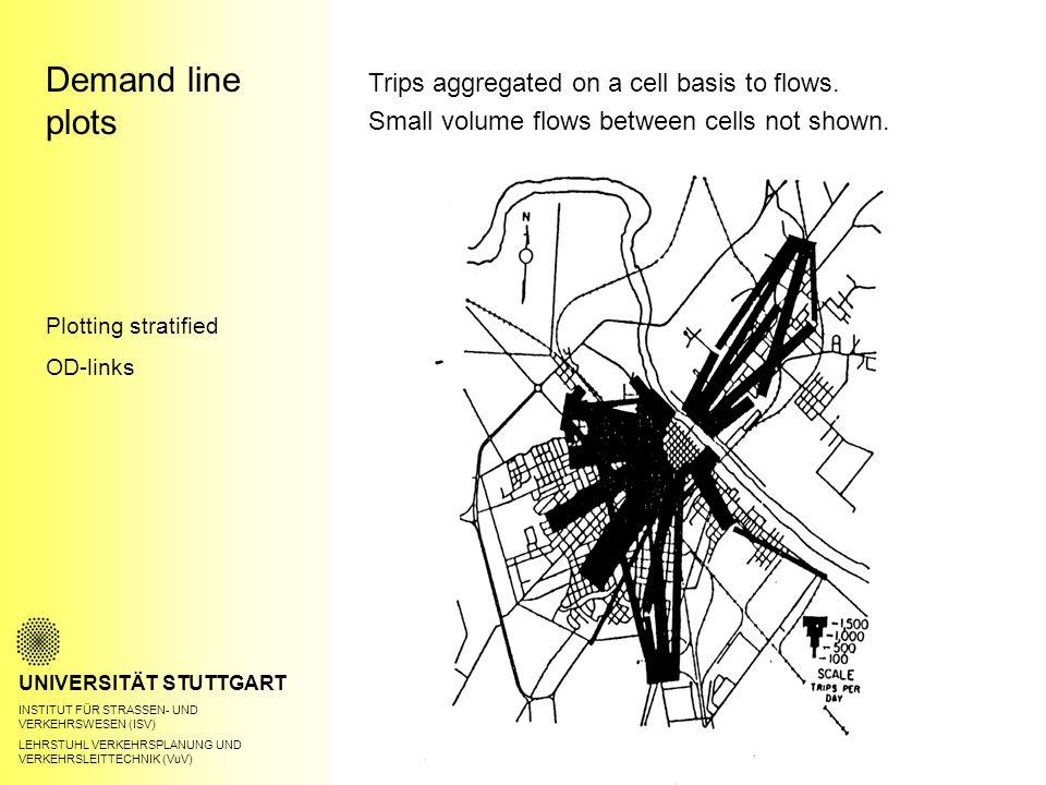 Demand line plots UNIVERSITÄT STUTTGART INSTITUT FÜR STRASSEN- UND VERKEHRSWESEN (ISV) LEHRSTUHL VERKEHRSPLANUNG UND VERKEHRSLEITTECHNIK (VuV) Plotting stratified OD-links Trips aggregated on a cell basis to flows.