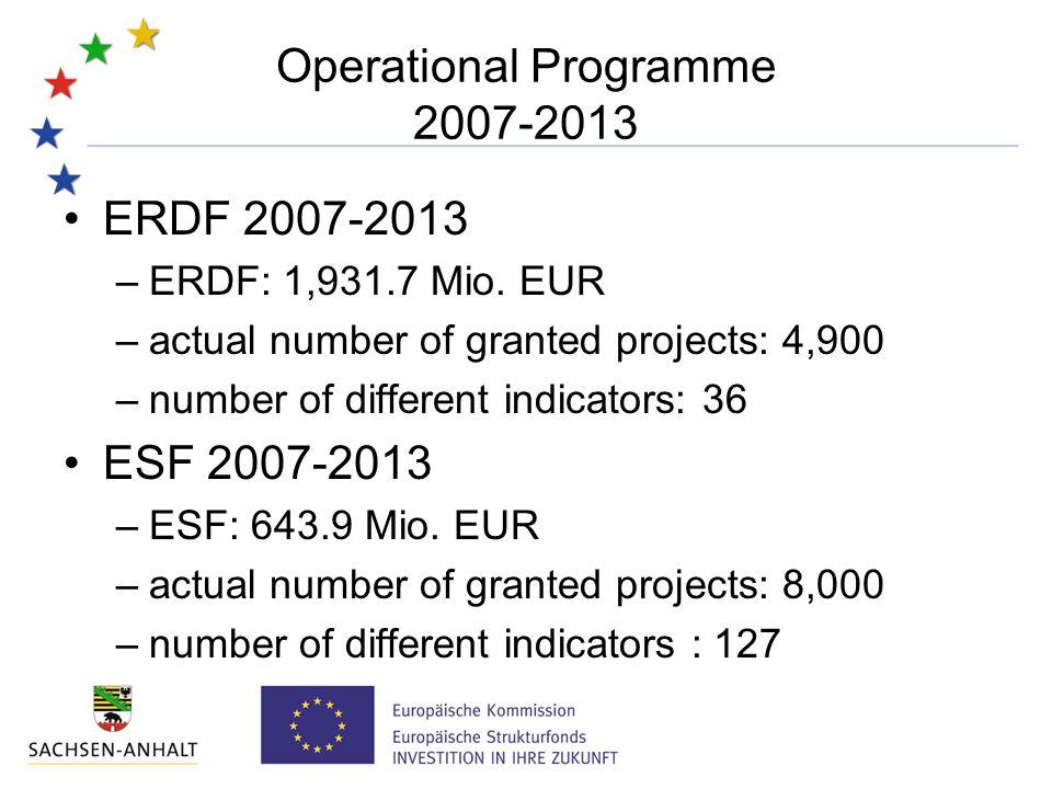 Operational Programme 2007-2013 ERDF 2007-2013 –ERDF: 1,931.7 Mio.