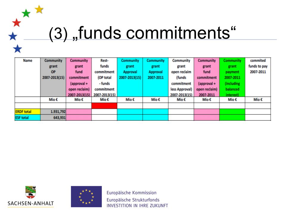 """(3) """"funds commitments"""