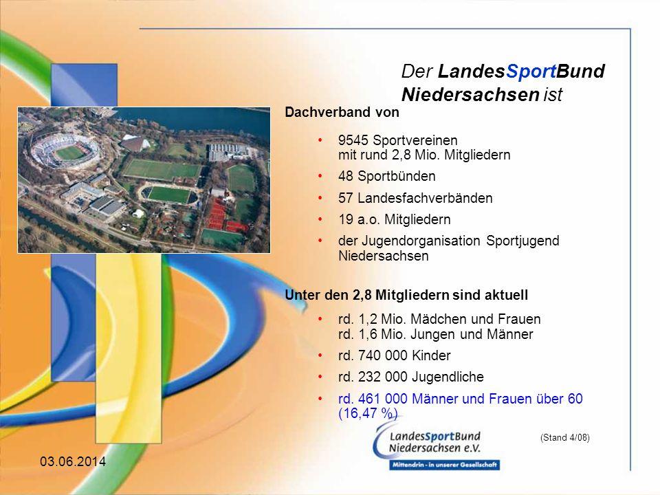 03.06.2014 Dachverband von 9545 Sportvereinen mit rund 2,8 Mio.