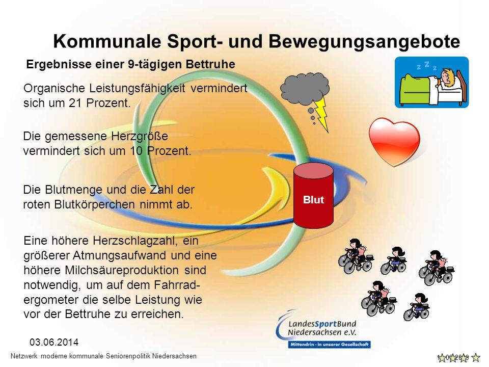 Kommunale Sport- und Bewegungsangebote 11.08.2009 Netzwerk moderne kommunale Seniorenpolitik Niedersachsen 03.06.2014 Ergebnisse einer 9-tägigen Bettruhe Organische Leistungsfähigkeit vermindert sich um 21 Prozent.