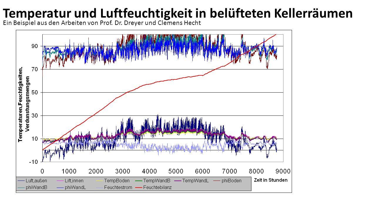 Temperatur und Luftfeuchtigkeit in belüfteten Kellerräumen Ein Beispiel aus den Arbeiten von Prof.