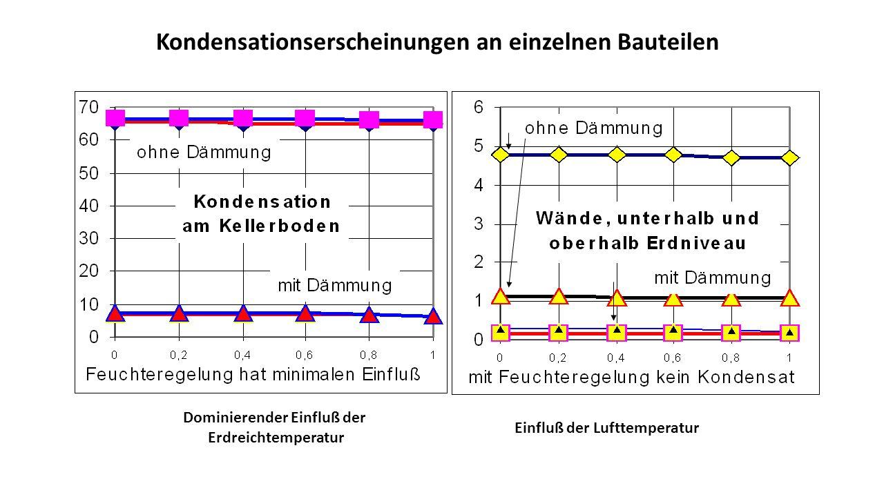 Kondensationserscheinungen an einzelnen Bauteilen Dominierender Einfluß der Erdreichtemperatur Einfluß der Lufttemperatur
