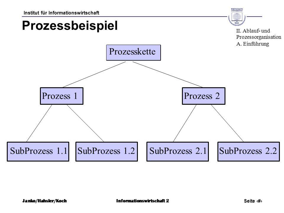 Institut für Informationswirtschaft Seite 10 Janko/Hahsler/KochInformationswirtschaft 2 Prozessbeispiel Prozess 1 Prozess 2 SubProzess 1.1 SubProzess 1.2 SubProzess 2.1 SubProzess 2.2 II.