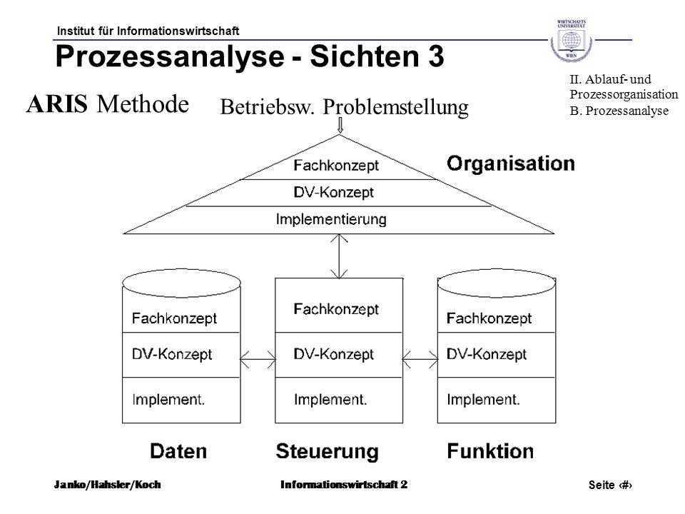 Institut für Informationswirtschaft Seite 23 Janko/Hahsler/KochInformationswirtschaft 2 Prozessanalyse - Sichten 3 ARIS Methode II.