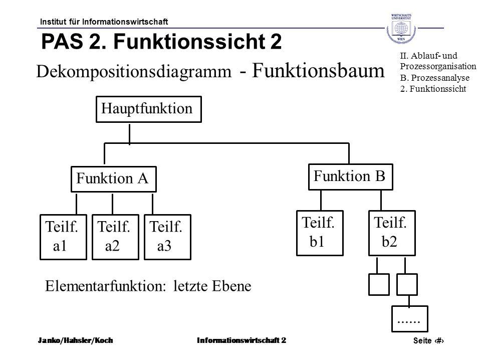 Institut für Informationswirtschaft Seite 30 Janko/Hahsler/KochInformationswirtschaft 2 PAS 2.