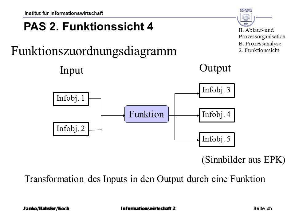 Institut für Informationswirtschaft Seite 32 Janko/Hahsler/KochInformationswirtschaft 2 Input PAS 2.