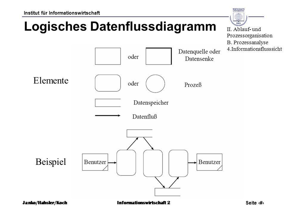 Institut für Informationswirtschaft Seite 35 Janko/Hahsler/KochInformationswirtschaft 2 Logisches Datenflussdiagramm Elemente Beispiel II.