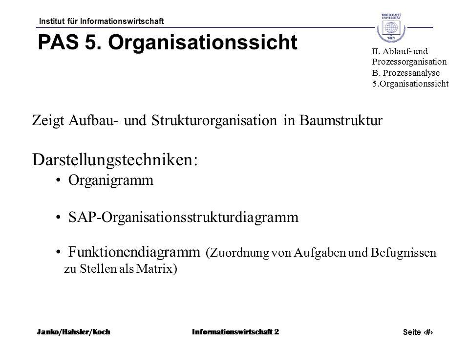 Institut für Informationswirtschaft Seite 36 Janko/Hahsler/KochInformationswirtschaft 2 PAS 5.