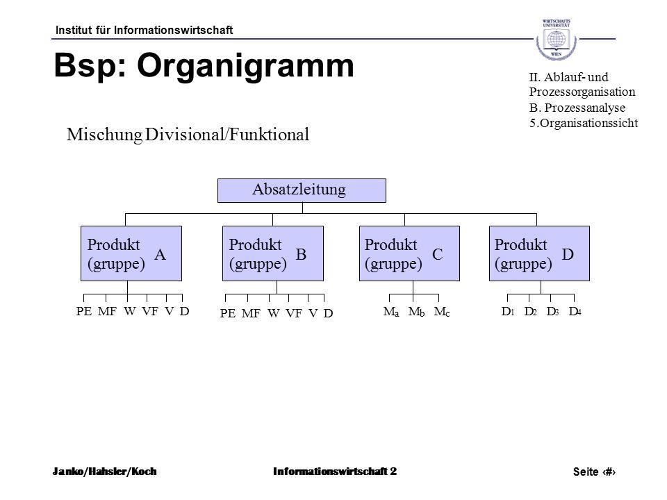 Institut für Informationswirtschaft Seite 37 Janko/Hahsler/KochInformationswirtschaft 2 Absatzleitung Produkt (gruppe) A Produkt (gruppe) B Produkt (gruppe) C Produkt (gruppe) D PE MF W VF V D M a M b M c D 1 D 2 D 3 D 4 Bsp: Organigramm Mischung Divisional/Funktional II.